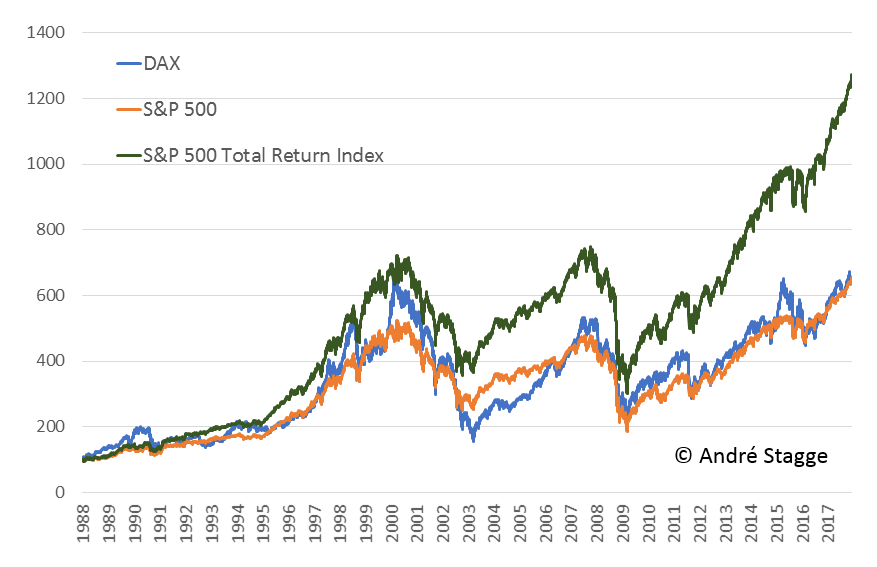 marktneutrale Strategie DAX und S&P 500 durch Outperformance des S&P 500 Total Return Index